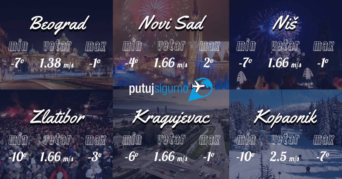 Vremenska prognoza 31. Decembar u Srbiji (Beograd, Novi Sad, Zlatibor, Kopaonik...) i doček Nove 2017. godine